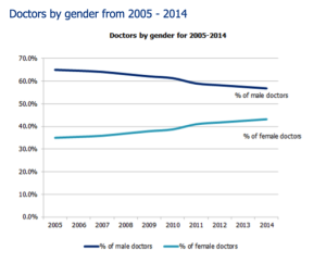 Doctors By Gender