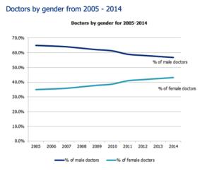 Doctors By Gender